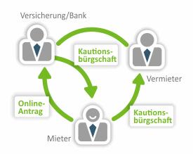 Grafik zur Funktionsweise einer Mietkautionsversicherung